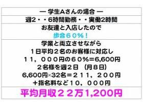 【平均月収】22万1,200円
